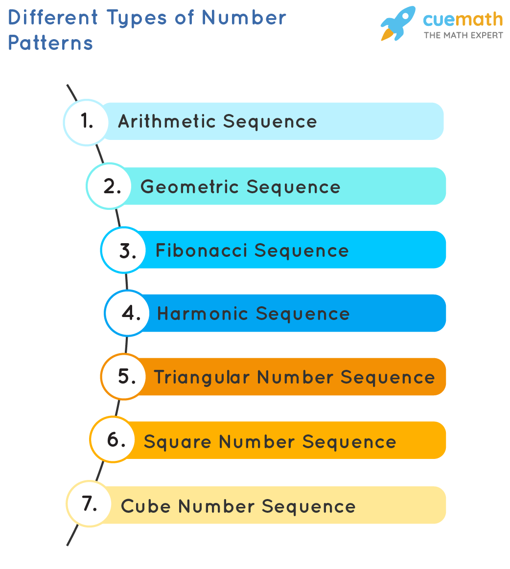 Different Types of Number Patterns