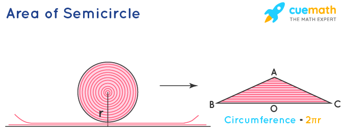 area of a semicircle derivation
