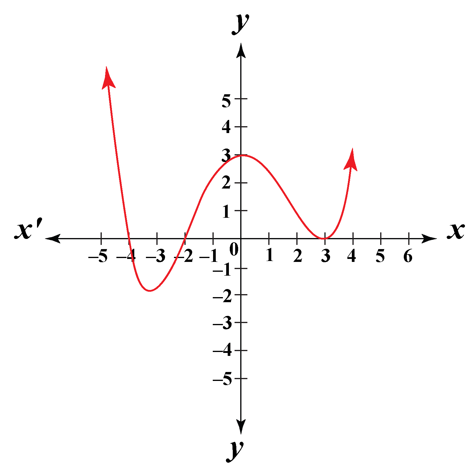 graph of a polynomial