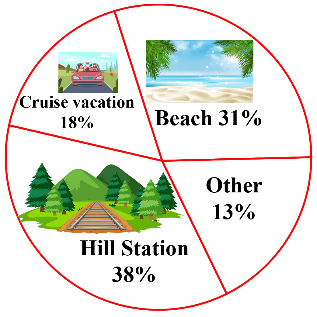 pie chart depicting holiday choices