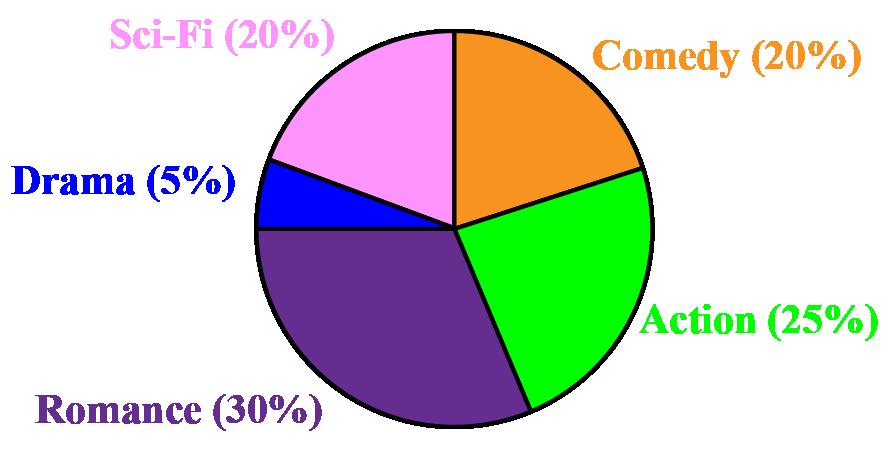 categorical data: pie
