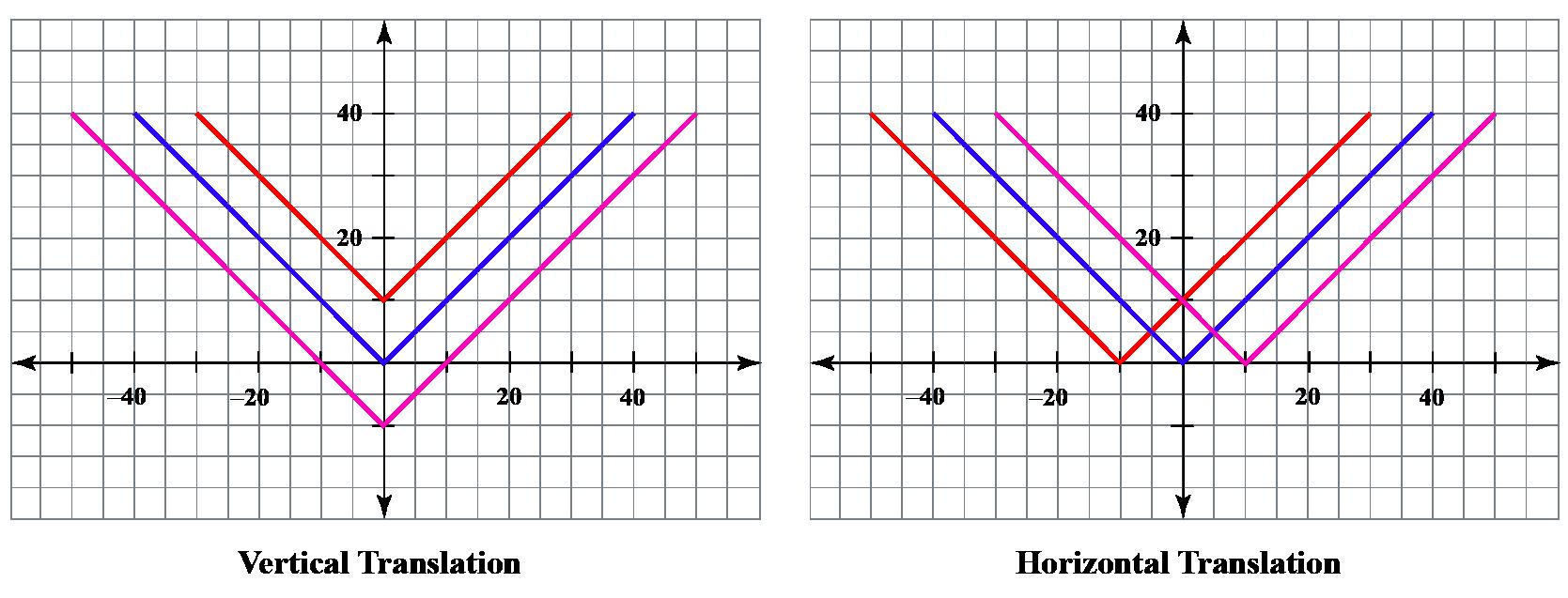 Vertical and horizontal translation graph