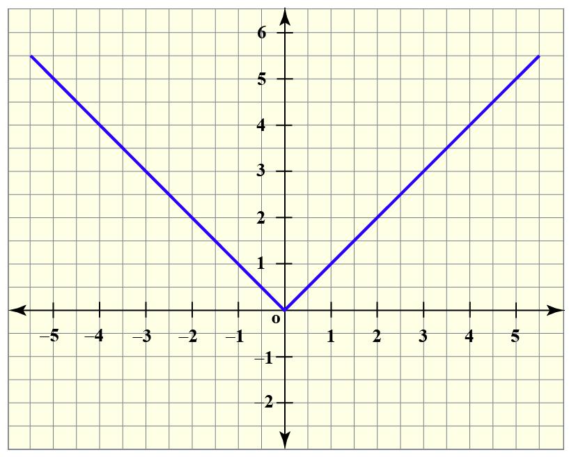 Vertical translation graph