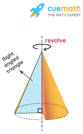 Right circular cone meaning