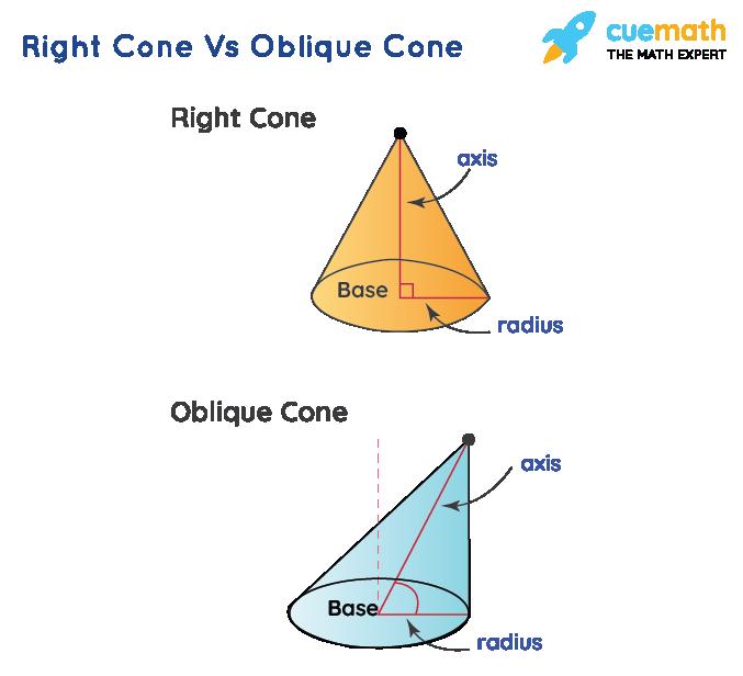 Right vs oblique cone