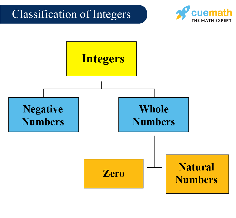 What is an integer