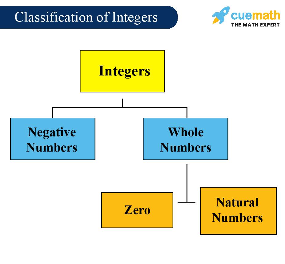Integers Definition Properties Examples Of Integers [ 857 x 926 Pixel ]