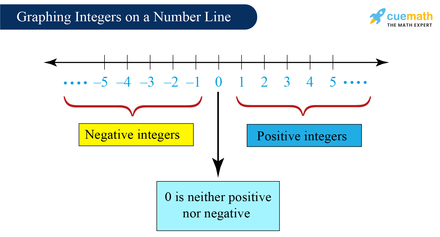 Integers on a number line