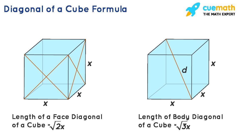 Diagonal of a cube formula