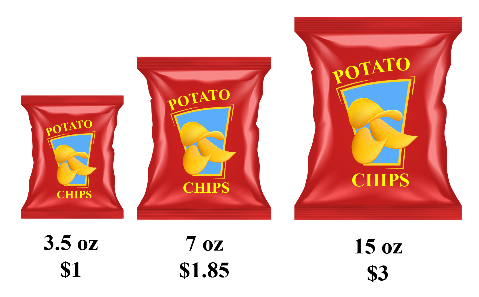 ratio example - Three packets of chips of various sizes and prices