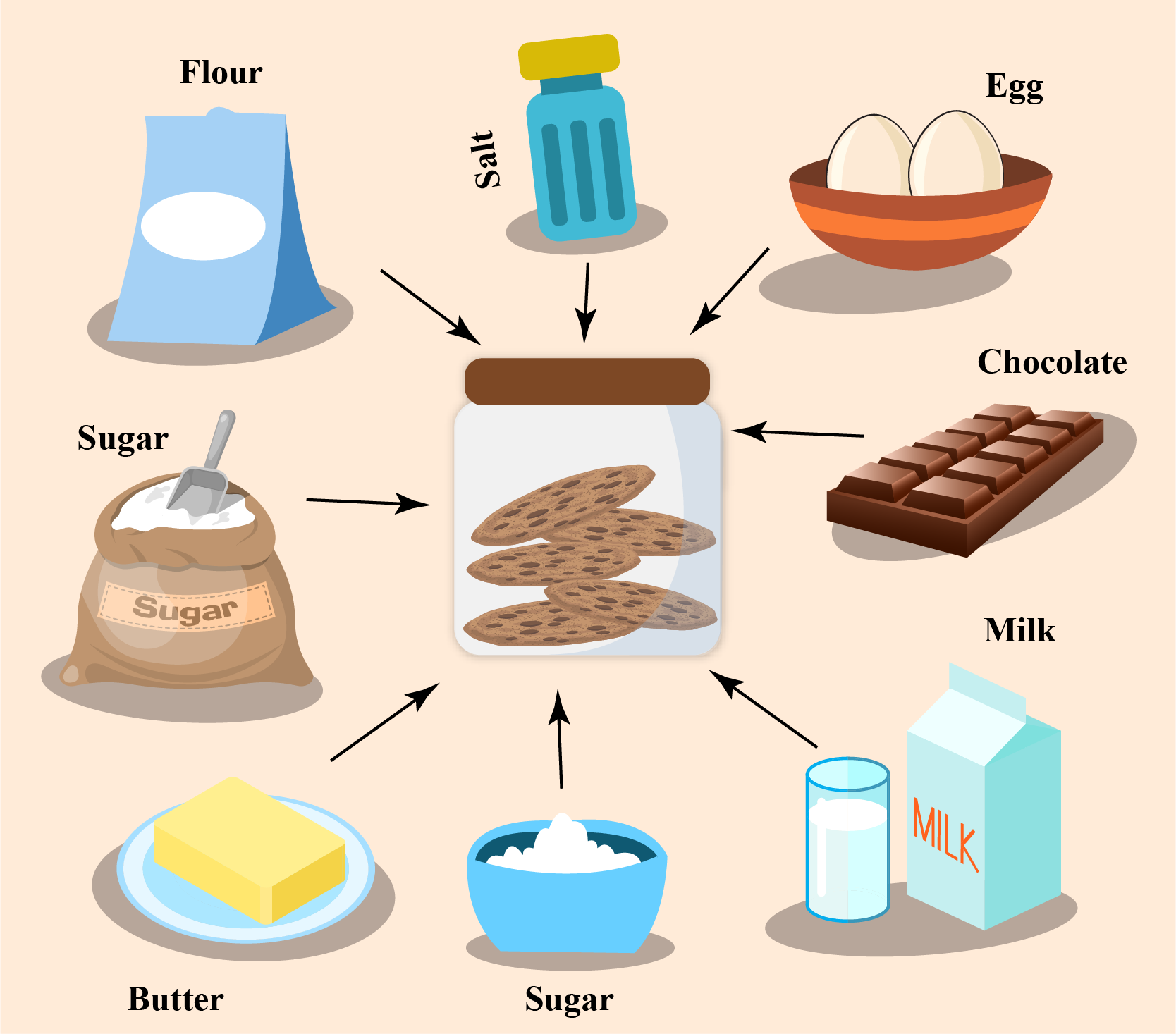 ratio example - ingredients to bake cookies