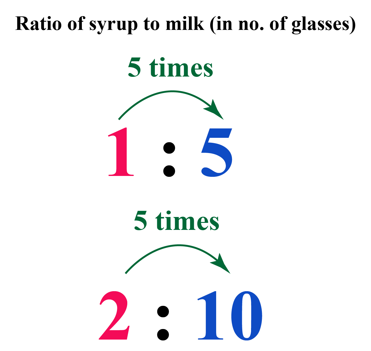 Ratio of syrup to milk