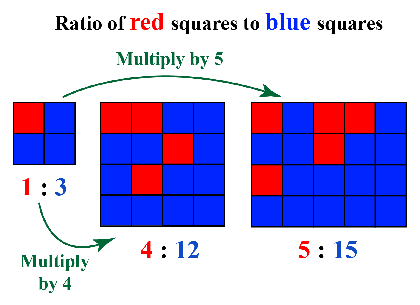 equivalent ratio - ratio of red squares to blue squares is 1:3