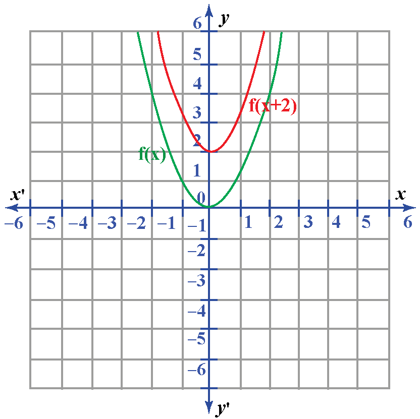 translation example shown using a curve
