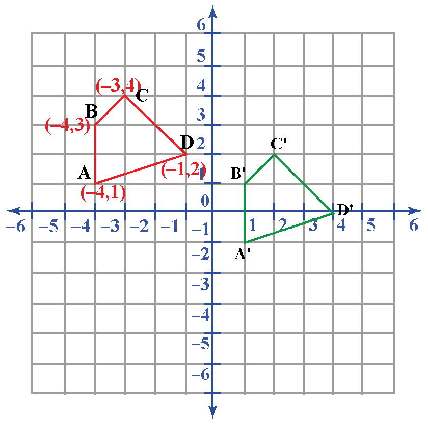 translation of an object on graph