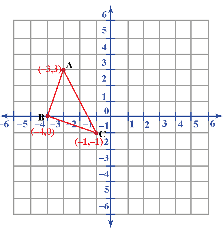 translation of a triangle on graph