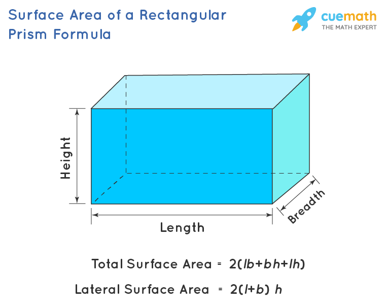 Cuboid parameters: length, breadth and height