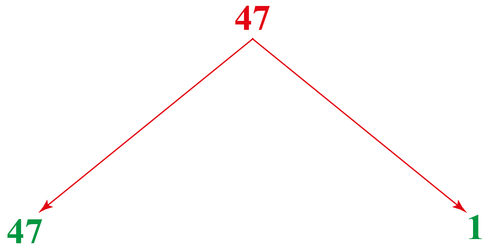 Prime number Example