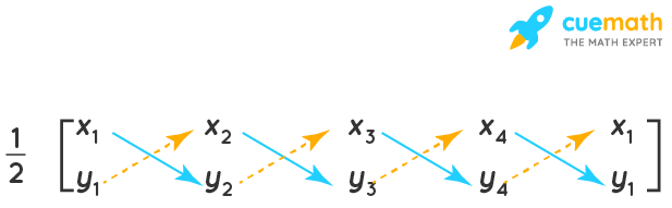 Area of coordinates derivation