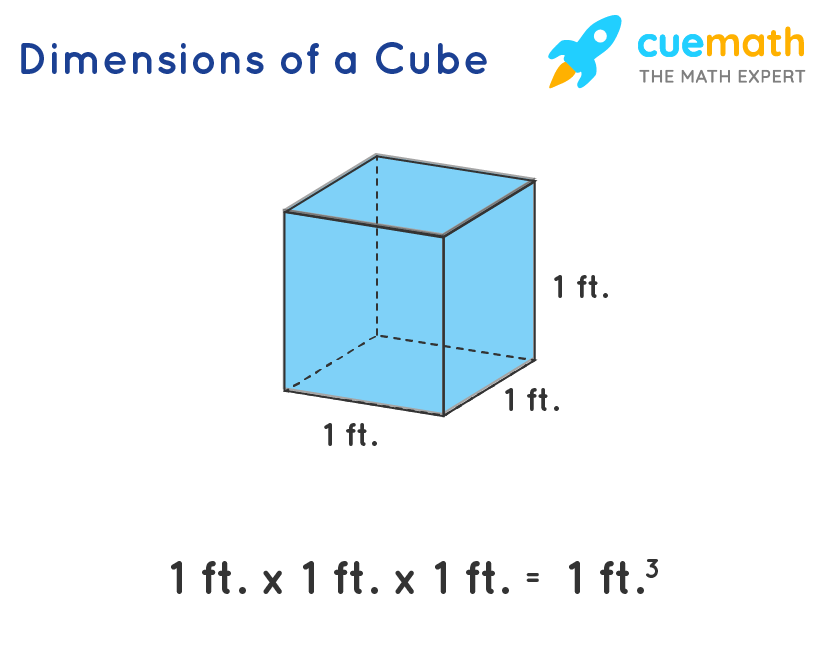 Dimensons of a cube to find its volume