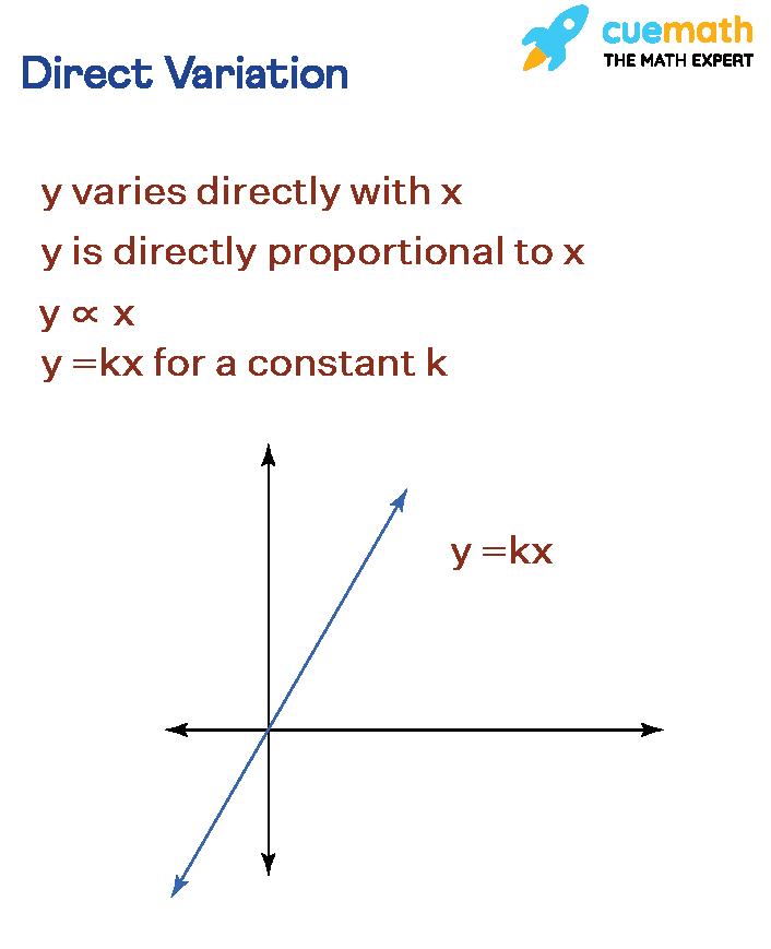 Direct Variation Graph