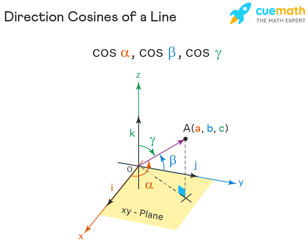 direction cosines of a line