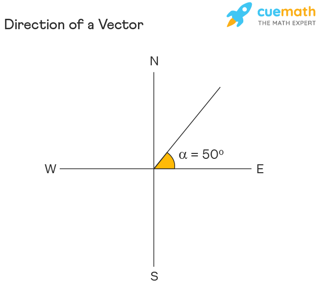 direction of a vector