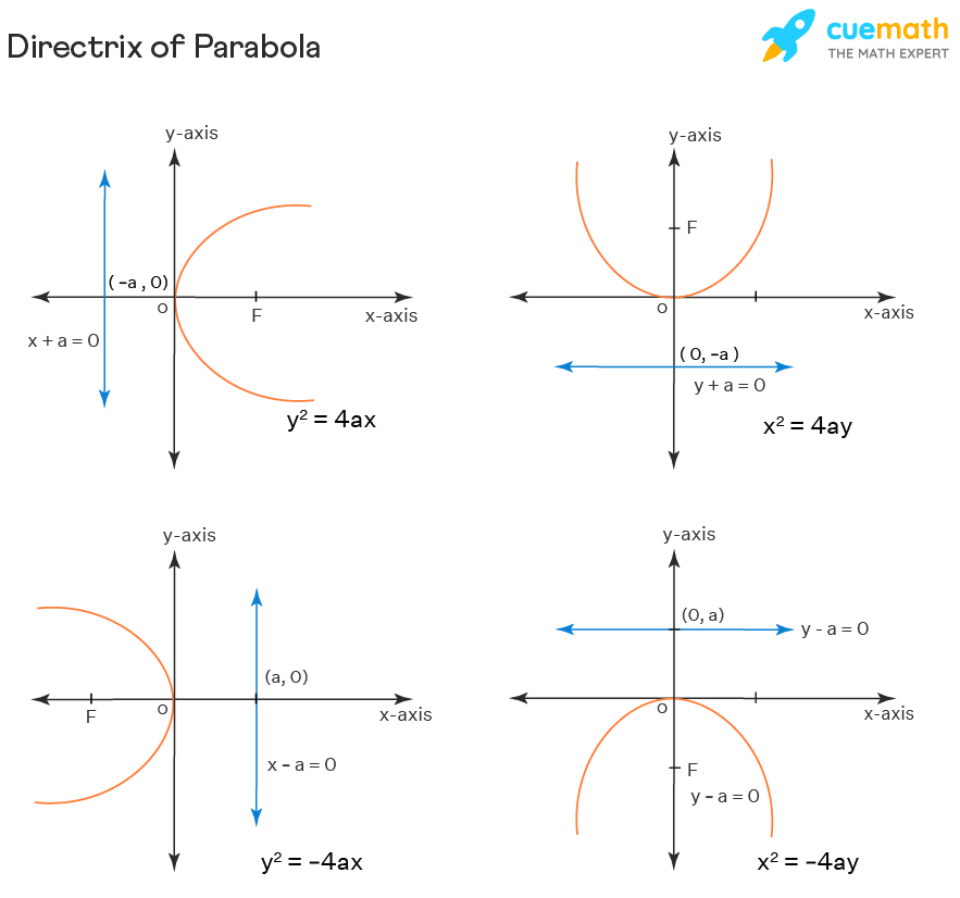 Directrix of Parabola