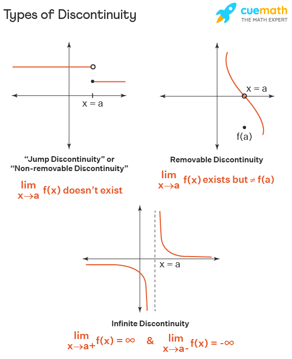 Types of discontinuous functions are given as removable discontinuity, jump discontinuity or non removable discontinuity, and infinite discontinuity.