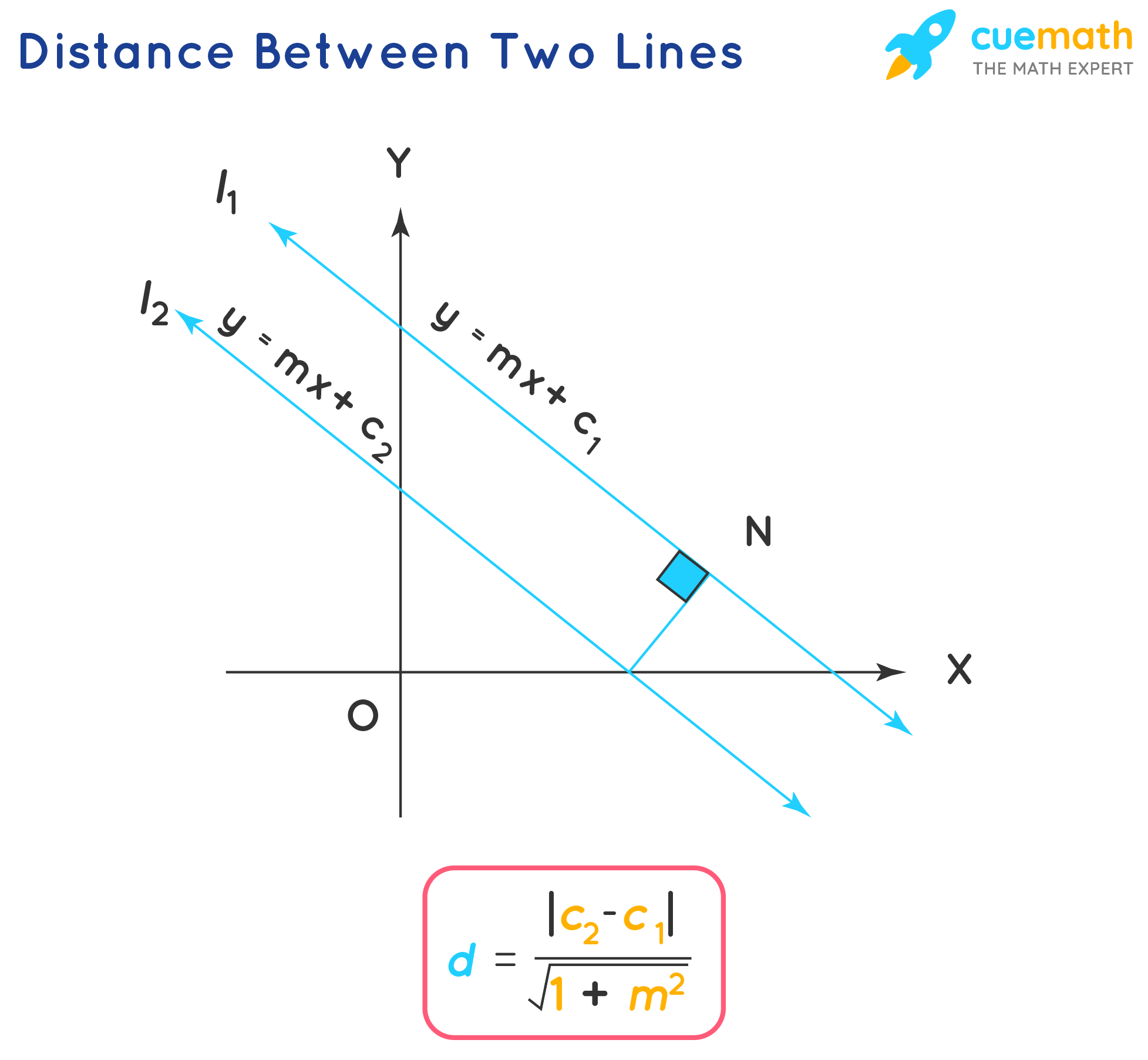 distance between two lines
