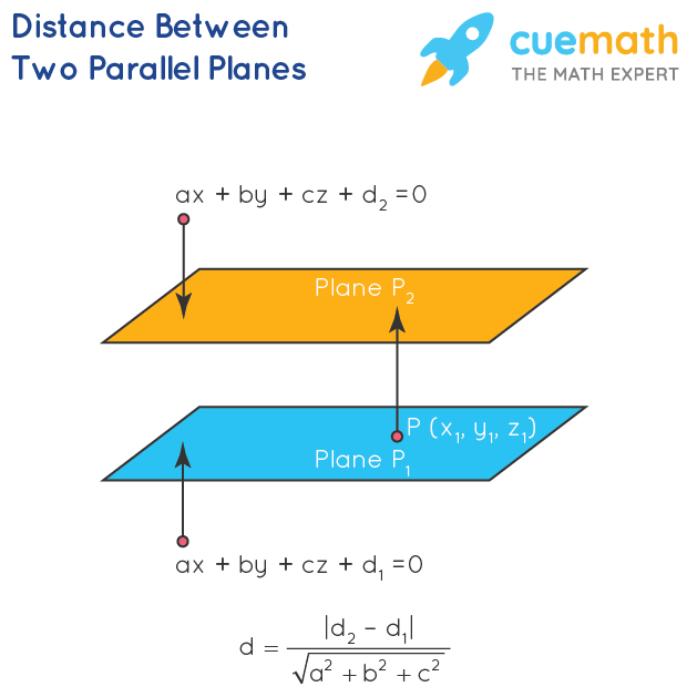 Distance Between Two Parallel Planes Formula