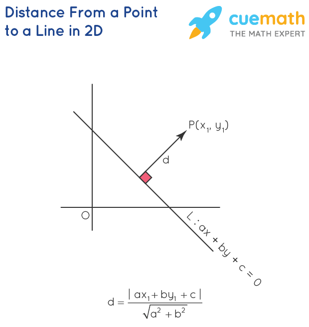 Distance Formula From a Point To a Line in 2D Formula Derivation