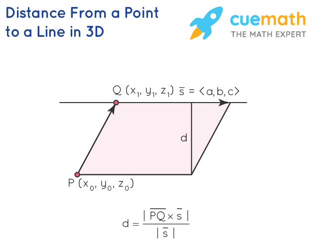 Distance From a Point To a Line in 3D Formula