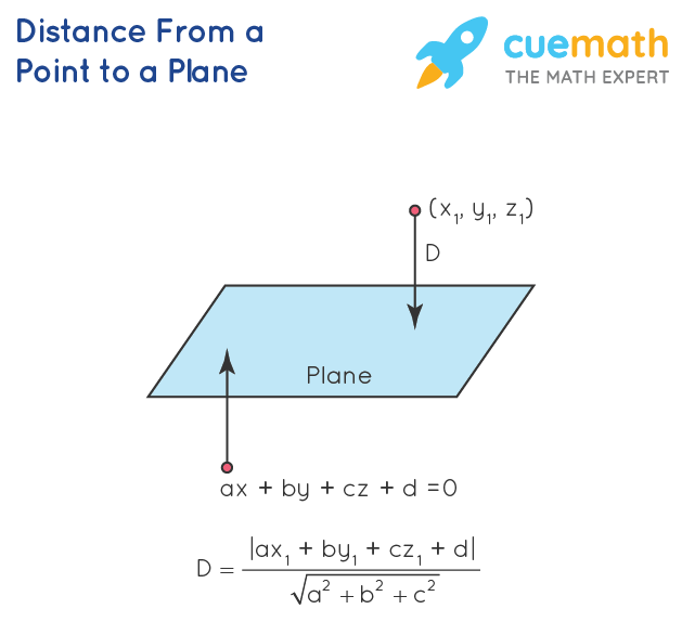 distance from a point to a plane Formula