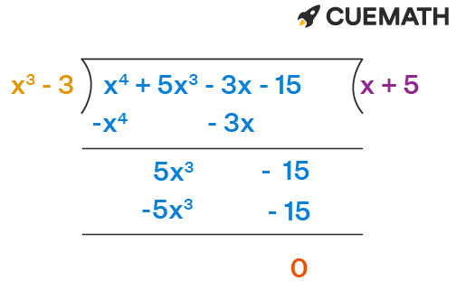 quotient of (x4 + 5x3 – 3x – 15) divided by a polynomial
