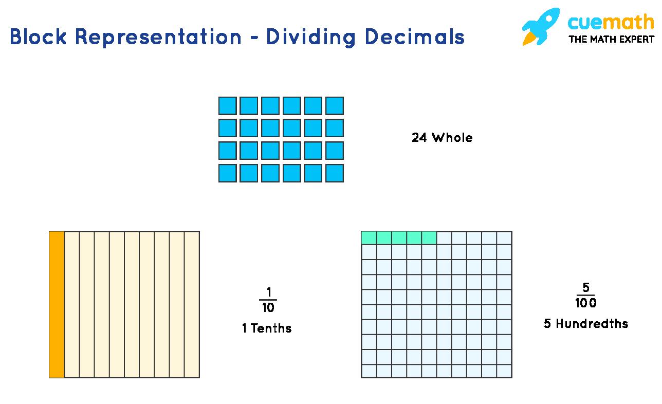 dividing-decimals