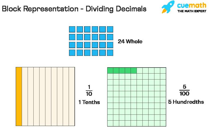 Block Representation of Dividing Decimals