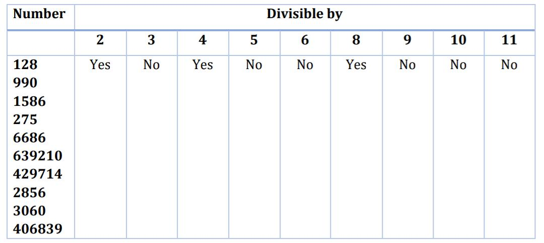 divisibility test for the following number