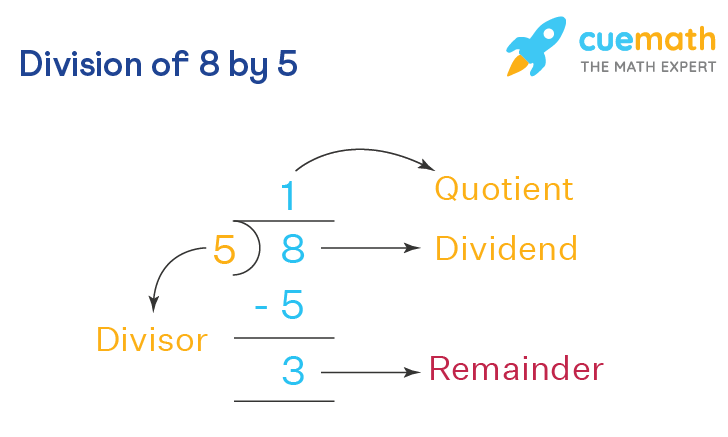Division of 8 by 5