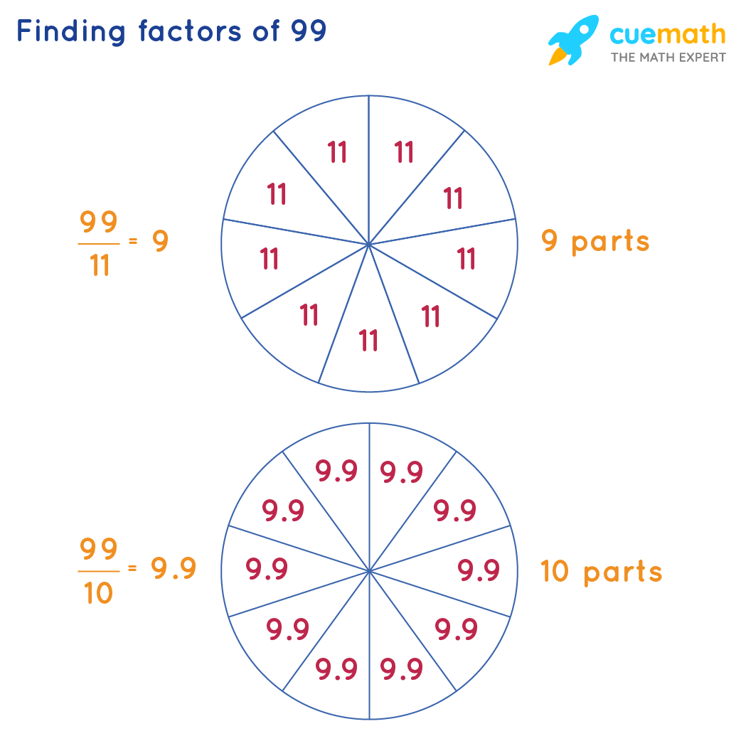 finding factors of 99 by division