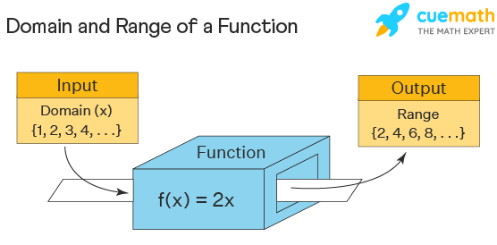 domain and range of a function