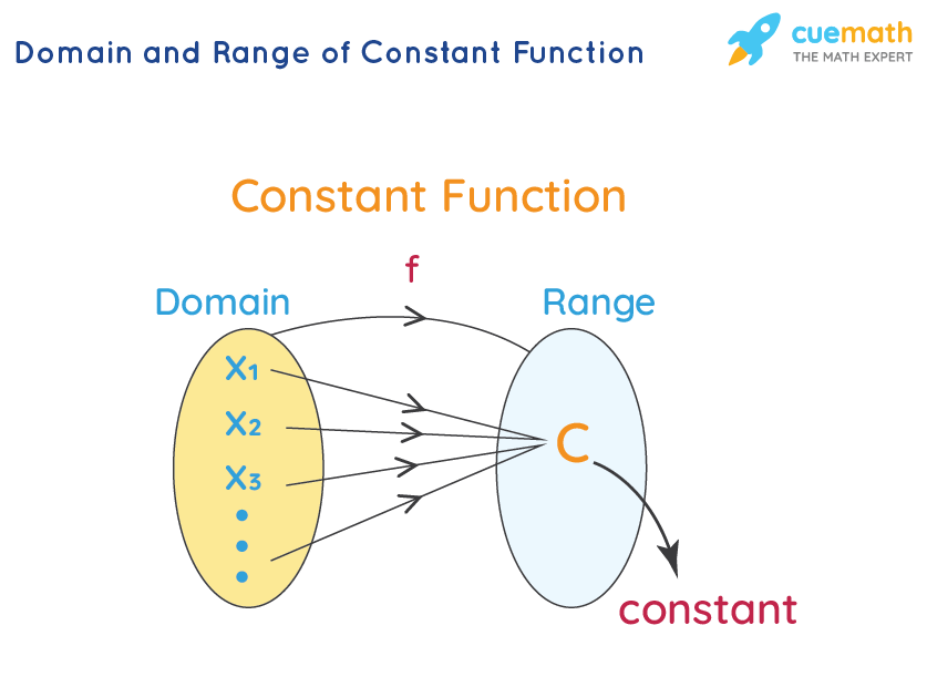 Domain and Range of Constant Function