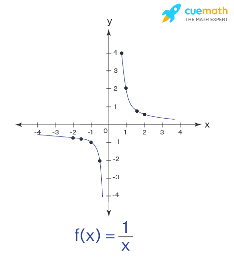 domain and range of the function 1/x