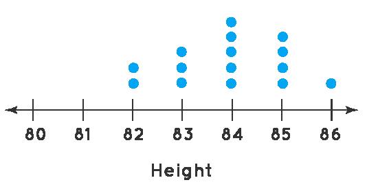 dot plot example 1