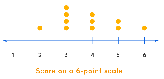 dot plot example2