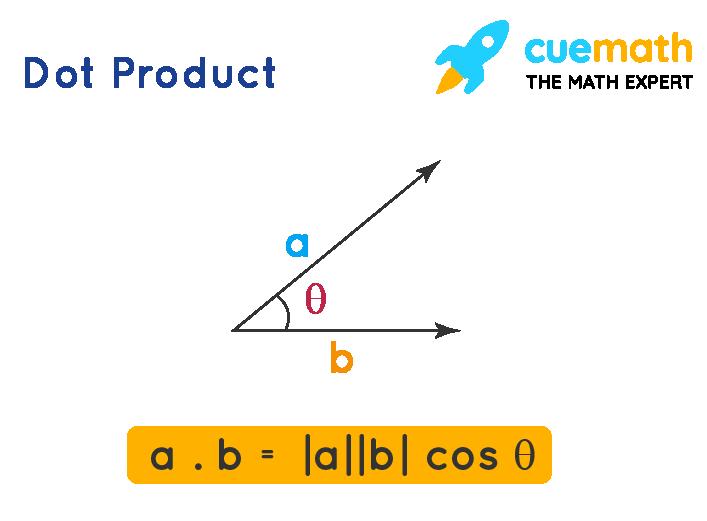 Dot ProductFormula
