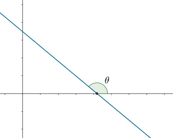 Line with negative slope