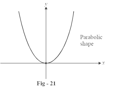 Square function graph