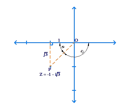 Complex number in third quadrant