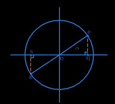 Example 1 of sine θ, cos θ and tan θ relation